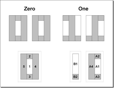 Zero and One